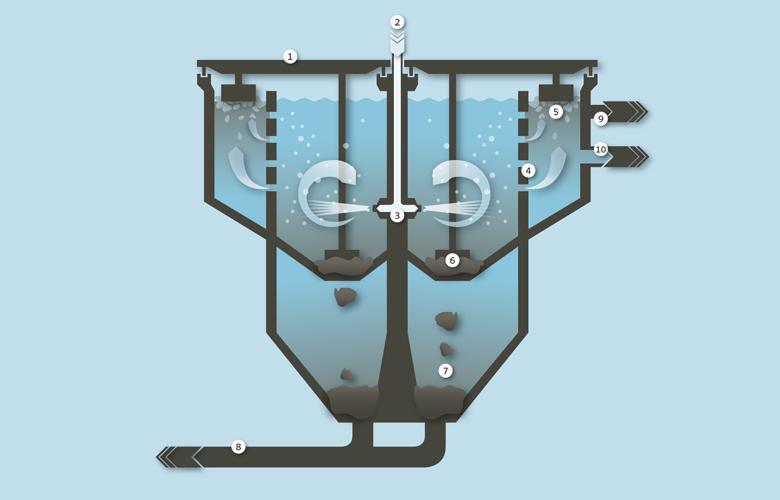 Grafische Darstellung Sand- und Fettfang der Abwasserreinigungsanlage von Limeco (Dietikon, Limmattal)