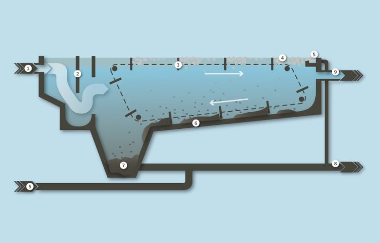 Grafische Darstellung Vorklärbecken Abwasserreinigungsanlage Limeco (Dietikon, Limmattal)