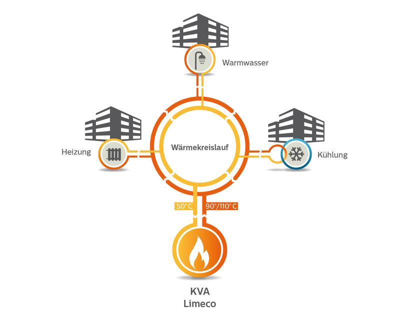 Versorgungsnetz von Limeco Regiowärme